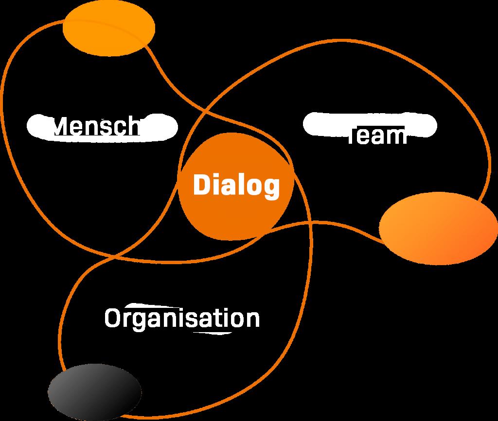 dialog-hr-grafik-startseite